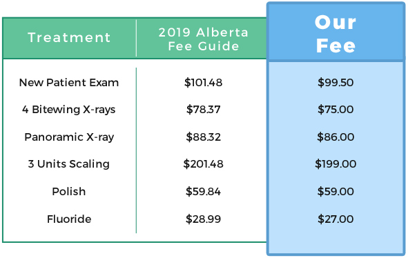 gaetz dental fee table
